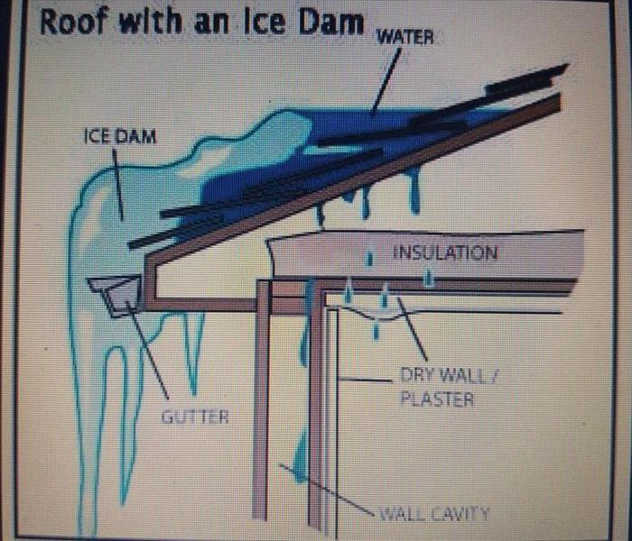 Water Damage Ice Dams